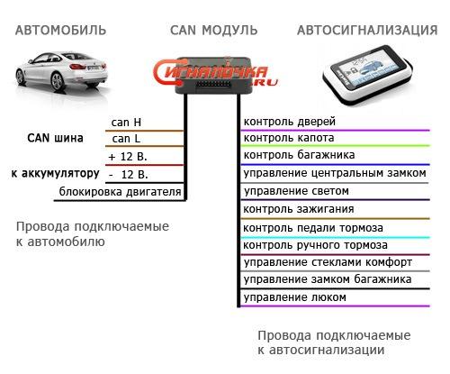 Схема подключения CAN модуля к автомобилю и к сигнализации