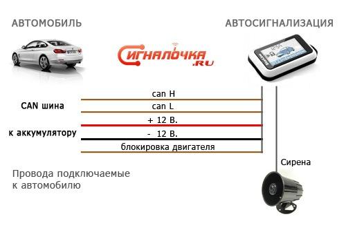 Схема подключения CAN сигнализации к автомобилю